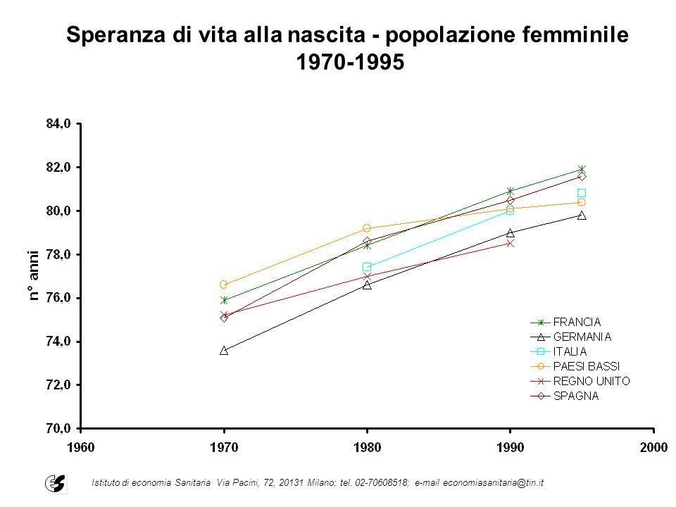 Speranza di vita alla nascita - popolazione femminile