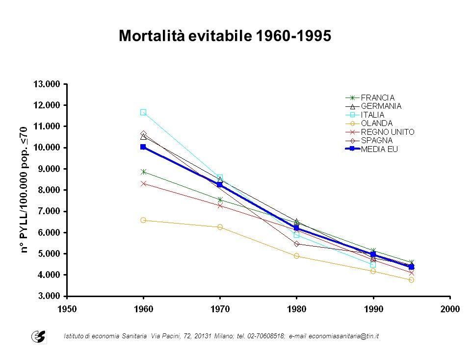 Mortalità evitabile 1960-1995Istituto di economia Sanitaria Via Pacini, 72, 20131 Milano; tel.