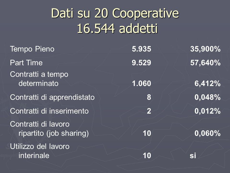 Dati su 20 Cooperative 16.544 addetti