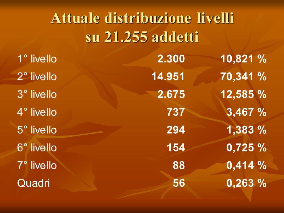 Attuale distribuzione livelli su 21.255 addetti