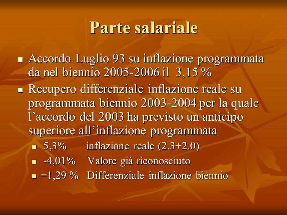 Parte salariale Accordo Luglio 93 su inflazione programmata da nel biennio 2005-2006 il 3,15 %