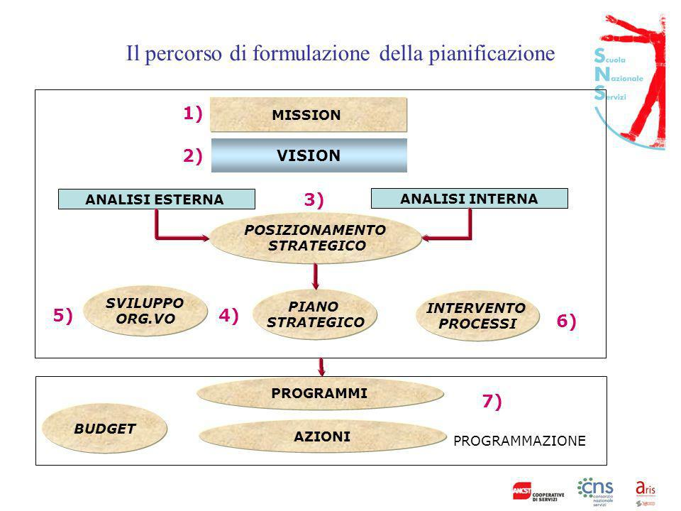 Il percorso di formulazione della pianificazione