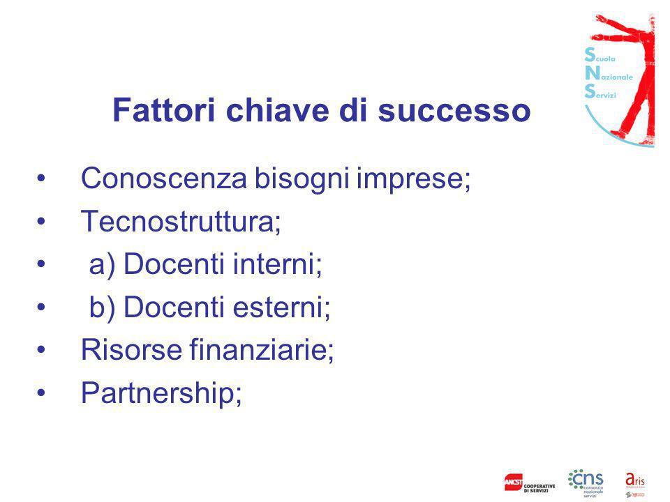 Fattori chiave di successo