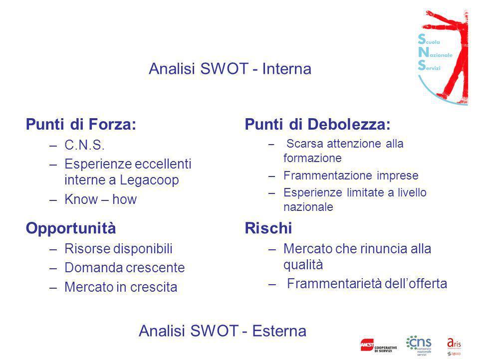 Analisi SWOT - Interna Punti di Forza: Punti di Debolezza: Opportunità