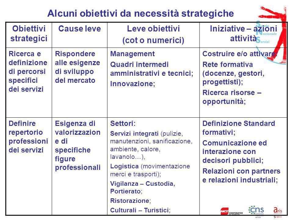 Alcuni obiettivi da necessità strategiche