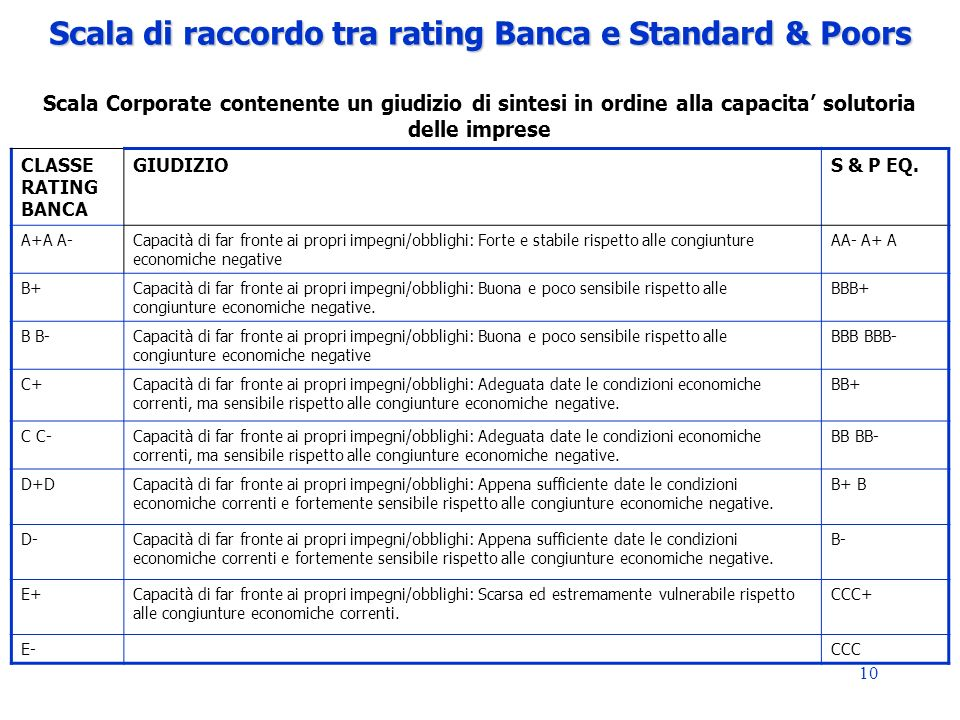 Scala di raccordo tra rating Banca e Standard & Poors Scala Corporate contenente un giudizio di sintesi in ordine alla capacita' solutoria delle imprese