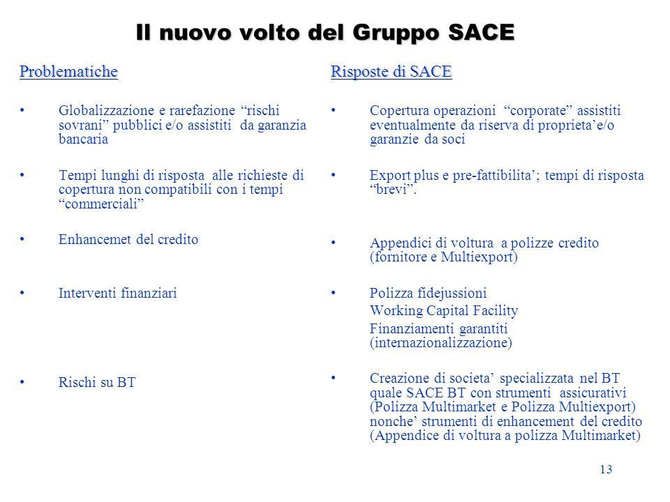 Il nuovo volto del Gruppo SACE