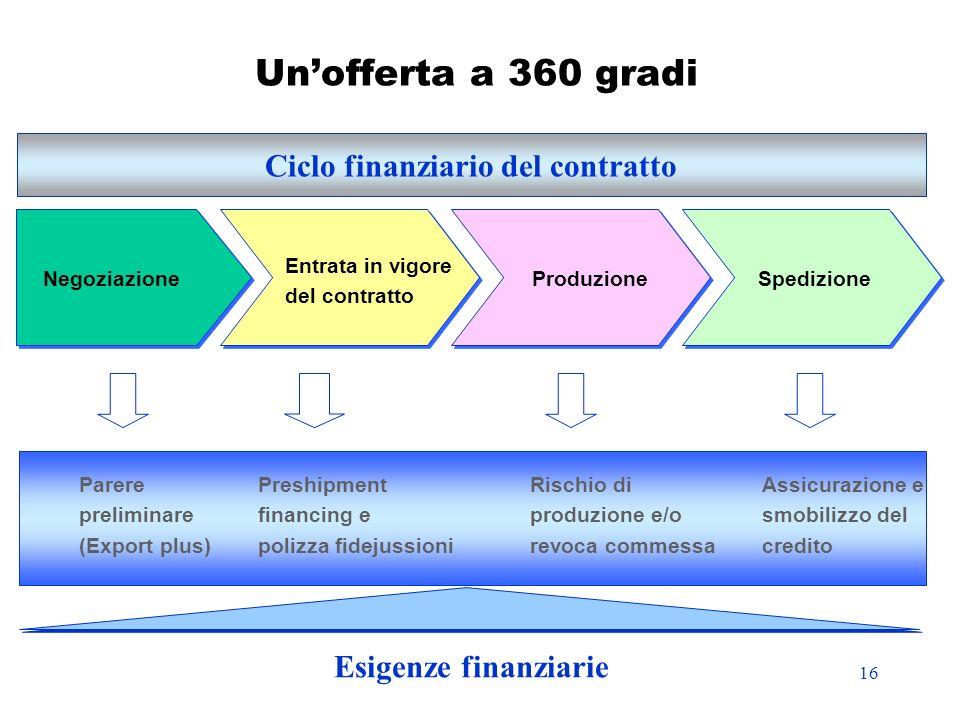 Ciclo finanziario del contratto