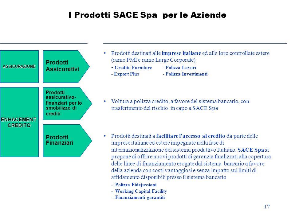 I Prodotti SACE Spa per le Aziende