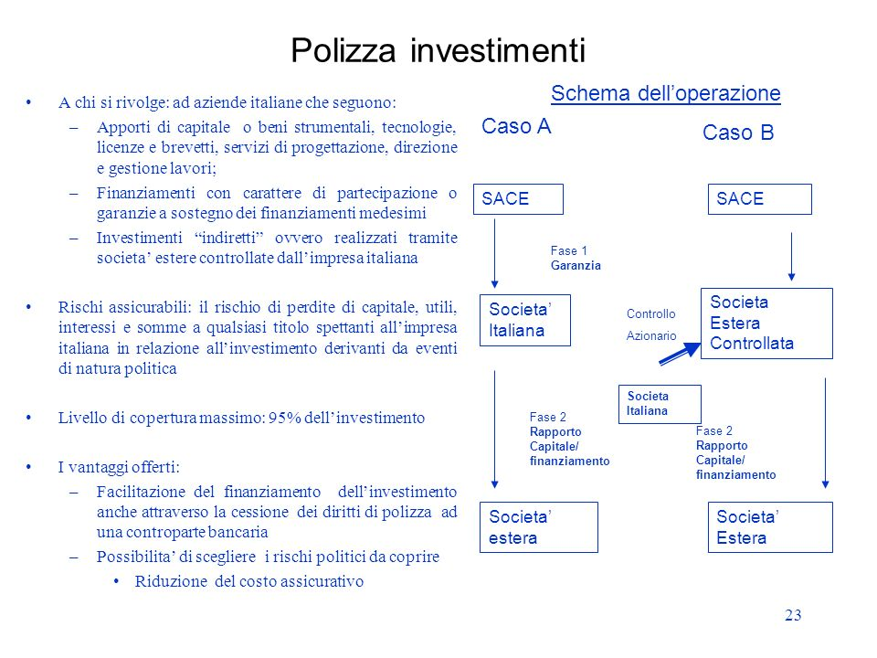 Polizza investimenti Schema dell'operazione Caso A Caso B
