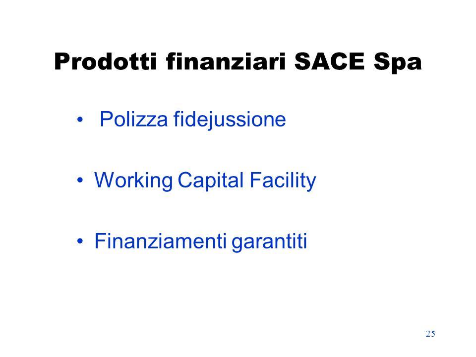 Prodotti finanziari SACE Spa
