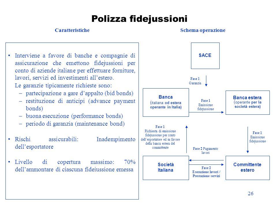 Esecuzione lavori / Prestazione servizi