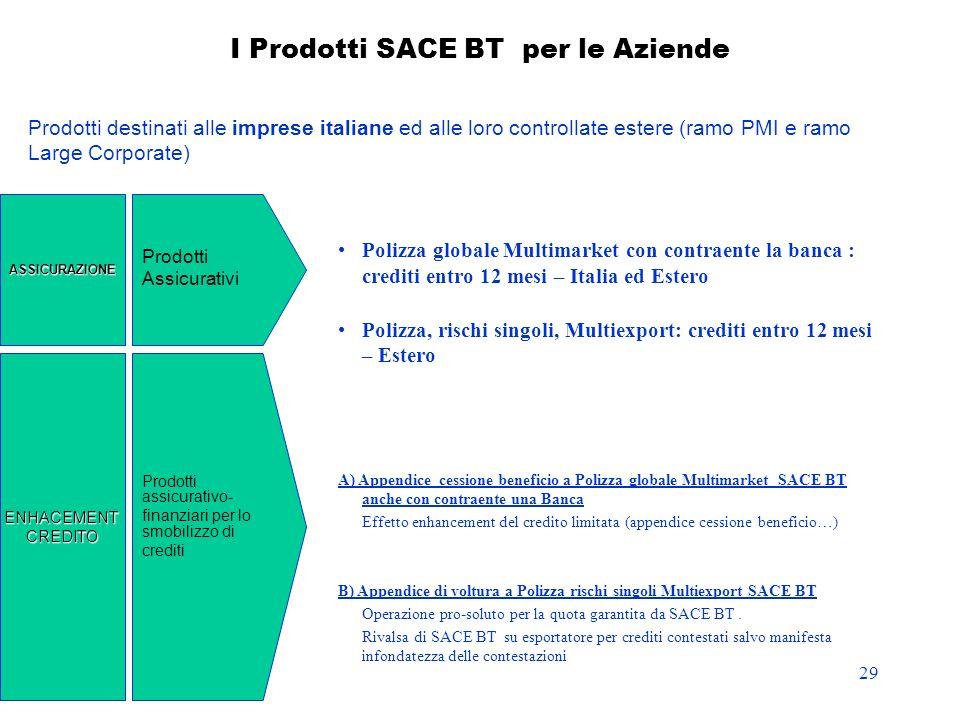 I Prodotti SACE BT per le Aziende