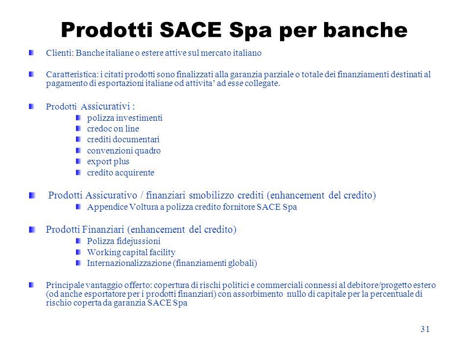 Prodotti SACE Spa per banche