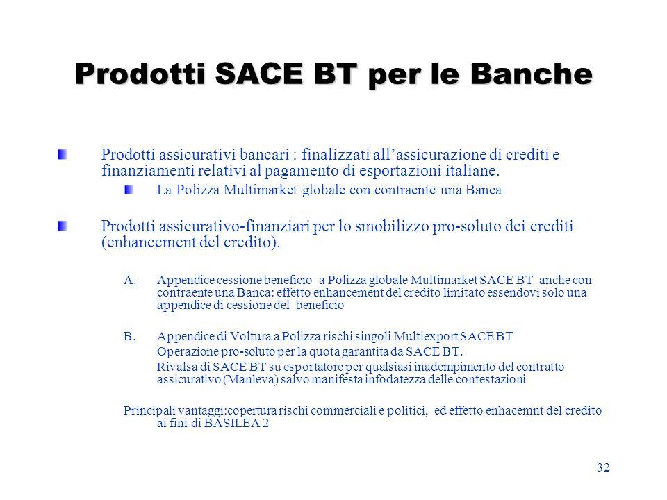 Prodotti SACE BT per le Banche