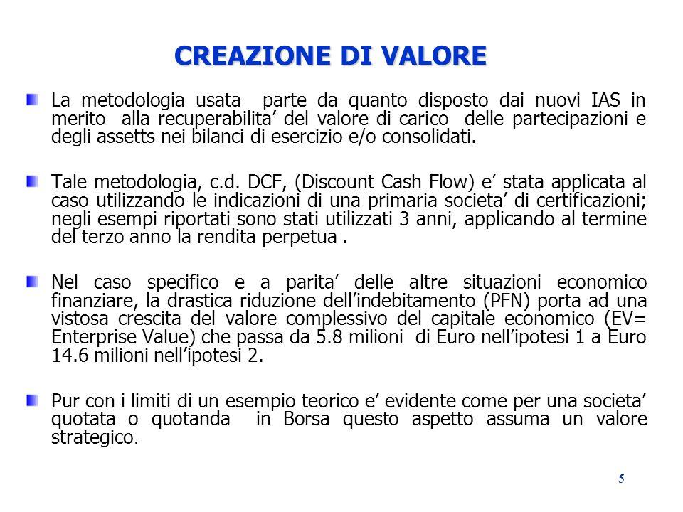 CREAZIONE DI VALORE