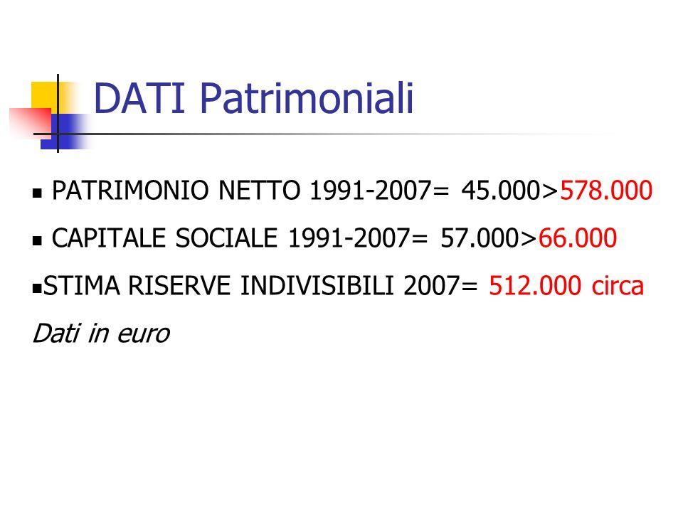 DATI Patrimoniali PATRIMONIO NETTO 1991-2007= 45.000>578.000