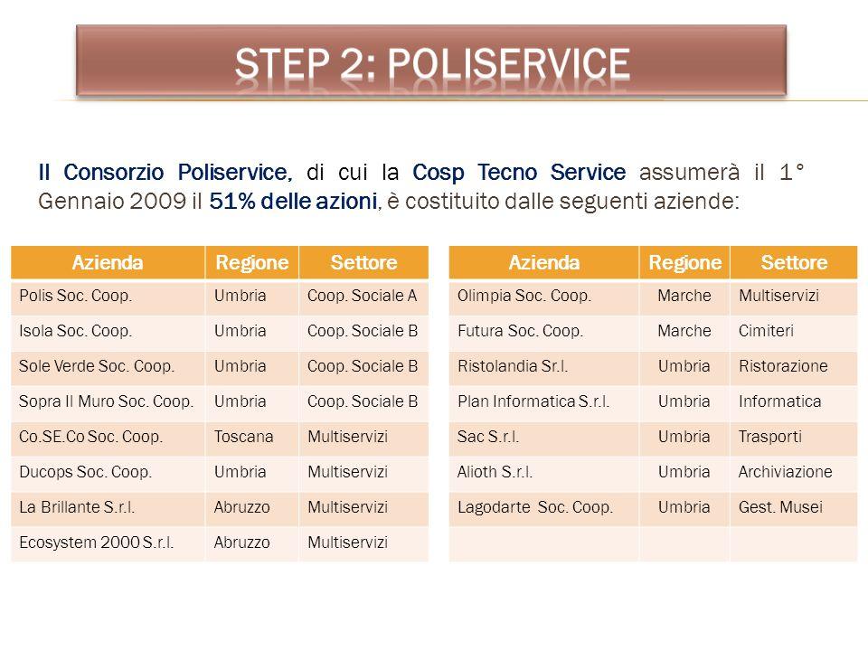 Step 2: POLISERVICE