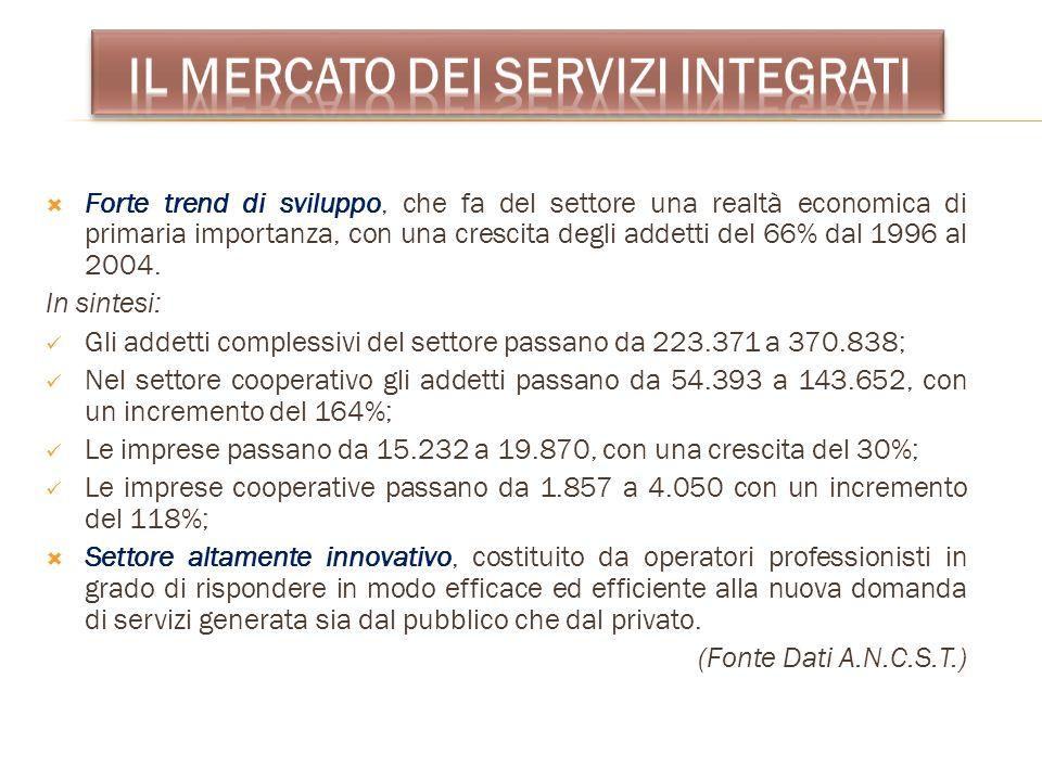 Il mercato dei servizi integrati