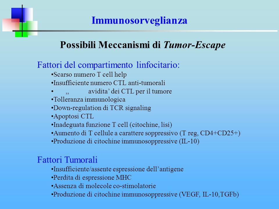 Possibili Meccanismi di Tumor-Escape