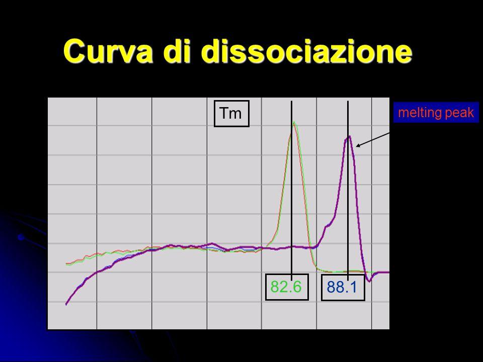 Curva di dissociazione