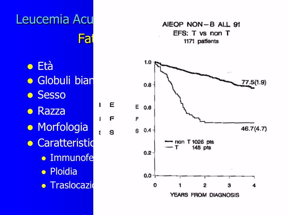 Leucemia Acuta Linfoblastica in età pediatrica Fattori prognostici statici