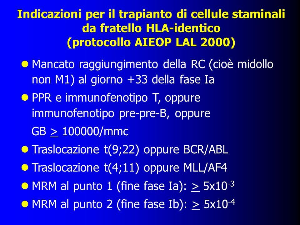 Indicazioni per il trapianto di cellule staminali da fratello HLA-identico (protocollo AIEOP LAL 2000)