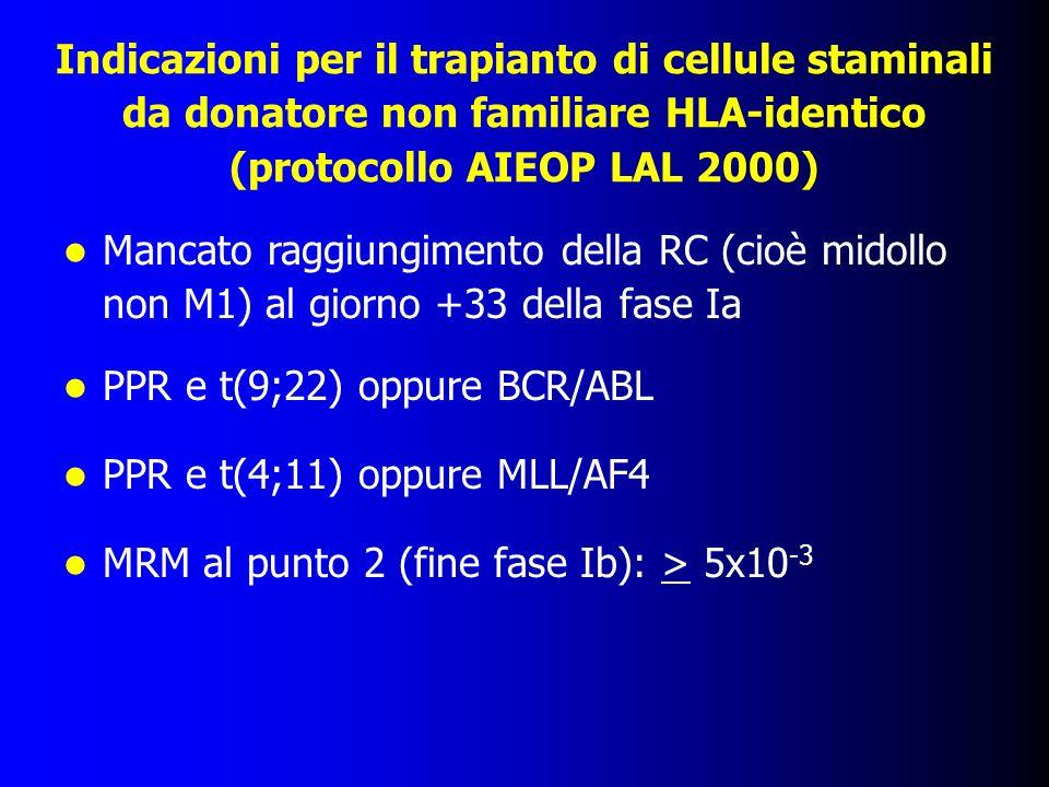 Indicazioni per il trapianto di cellule staminali da donatore non familiare HLA-identico (protocollo AIEOP LAL 2000)