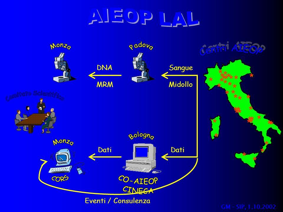 AIEOP LAL * Centri AIEOP Comitato Scientifico DNA MRM Sangue Midollo