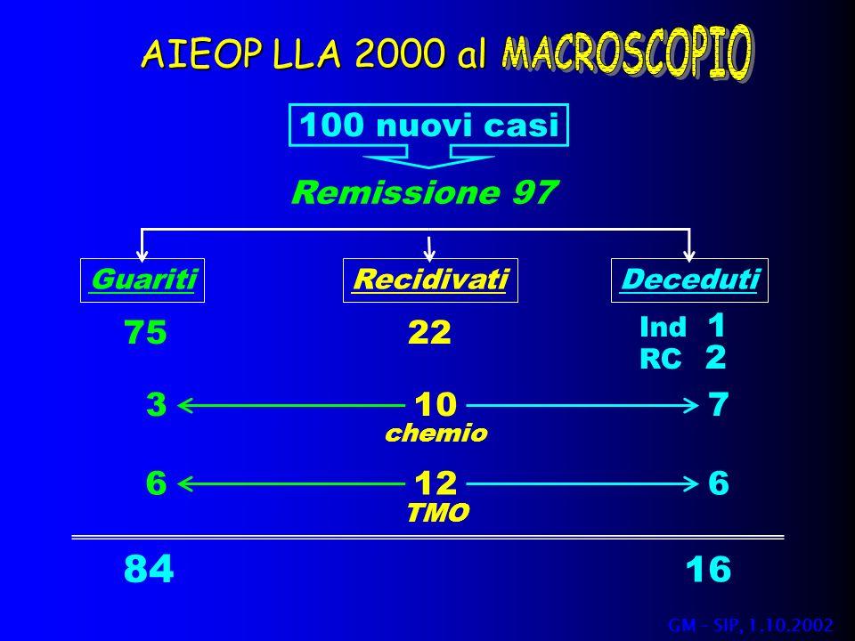 AIEOP LLA 2000 al 84 16 MACROSCOPIO 100 nuovi casi Remissione 97 75 22