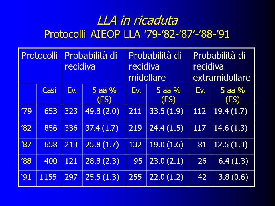 LLA in ricaduta Protocolli AIEOP LLA '79-'82-'87'-'88-'91