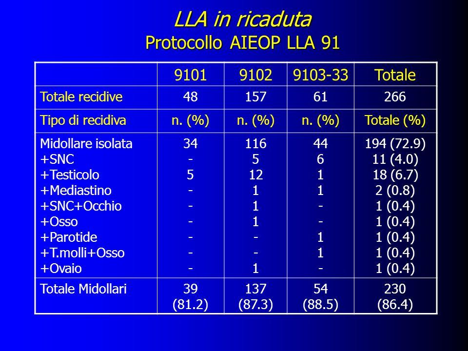LLA in ricaduta Protocollo AIEOP LLA 91