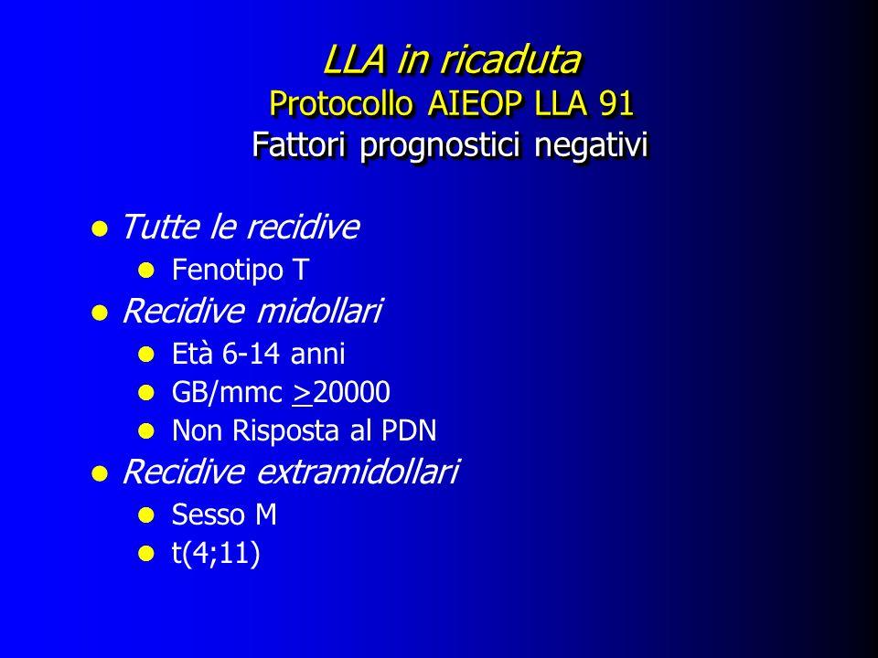 LLA in ricaduta Protocollo AIEOP LLA 91 Fattori prognostici negativi