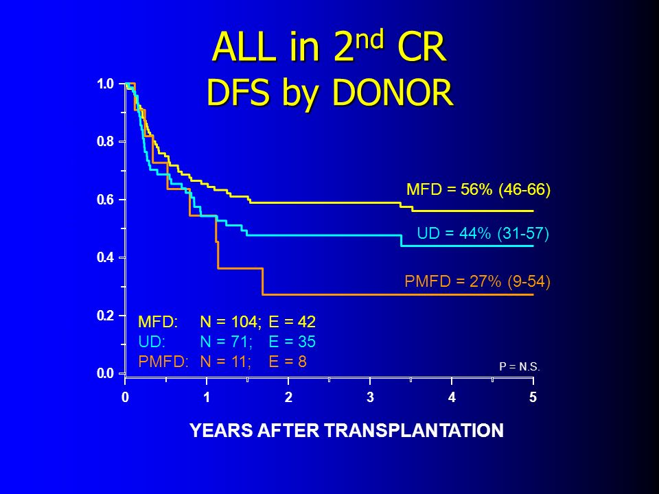 ALL in 2nd CR DFS by DONOR PROBABILITY (95% CI)