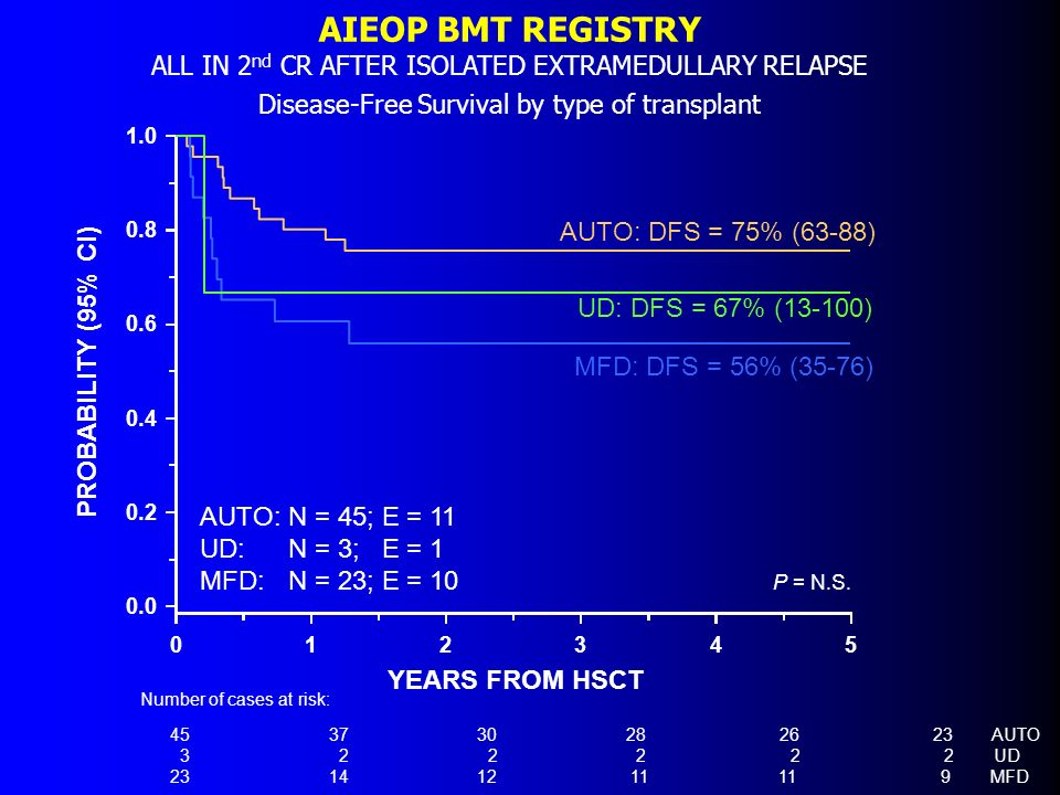 AIEOP BMT REGISTRY ALL IN 2nd CR AFTER ISOLATED EXTRAMEDULLARY RELAPSE