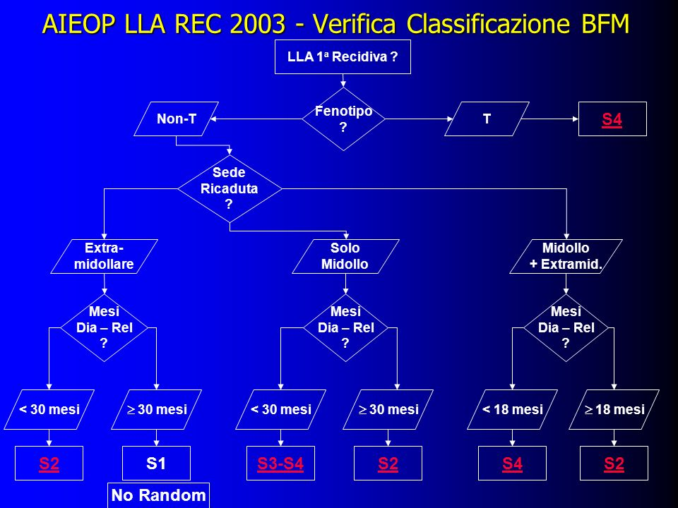 AIEOP LLA REC 2003 - Verifica Classificazione BFM