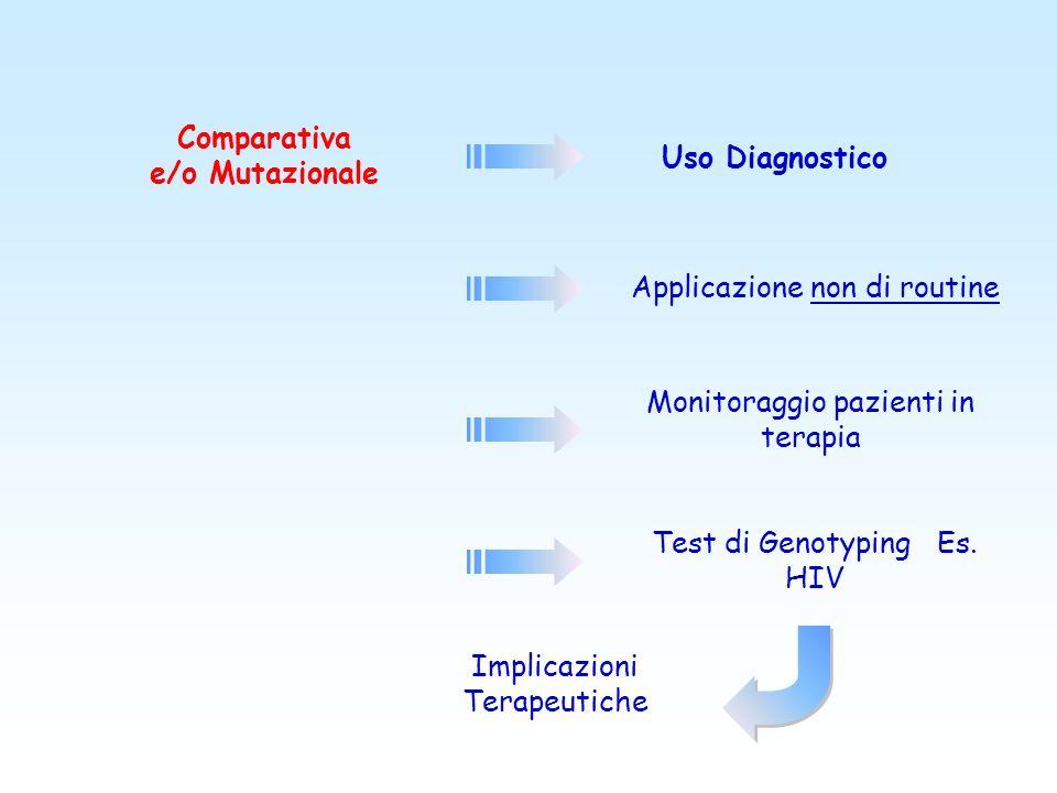 Comparativa e/o Mutazionale Uso Diagnostico