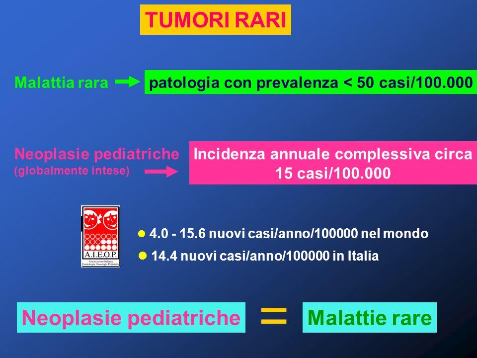 = TUMORI RARI Neoplasie pediatriche Malattie rare Malattia rara