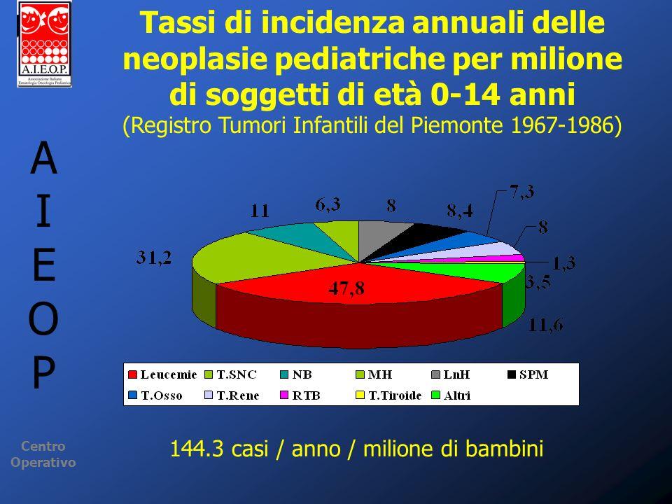 Tassi di incidenza annuali delle neoplasie pediatriche per milione