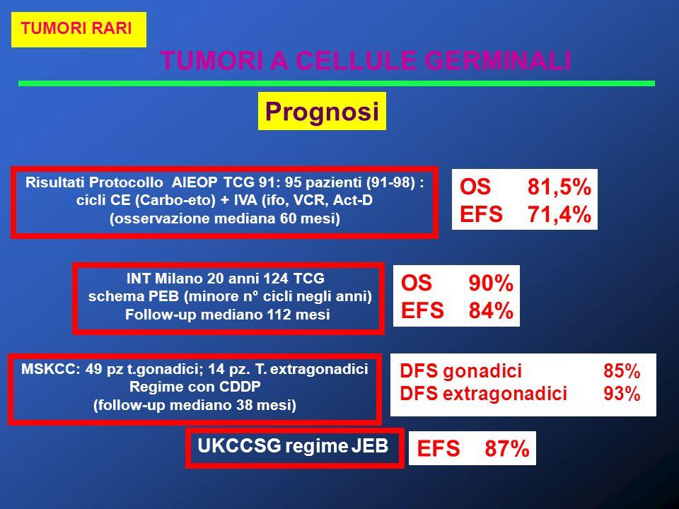 Prognosi OS 81,5% EFS 71,4% OS 90% EFS 84% EFS 87% DFS gonadici 85%