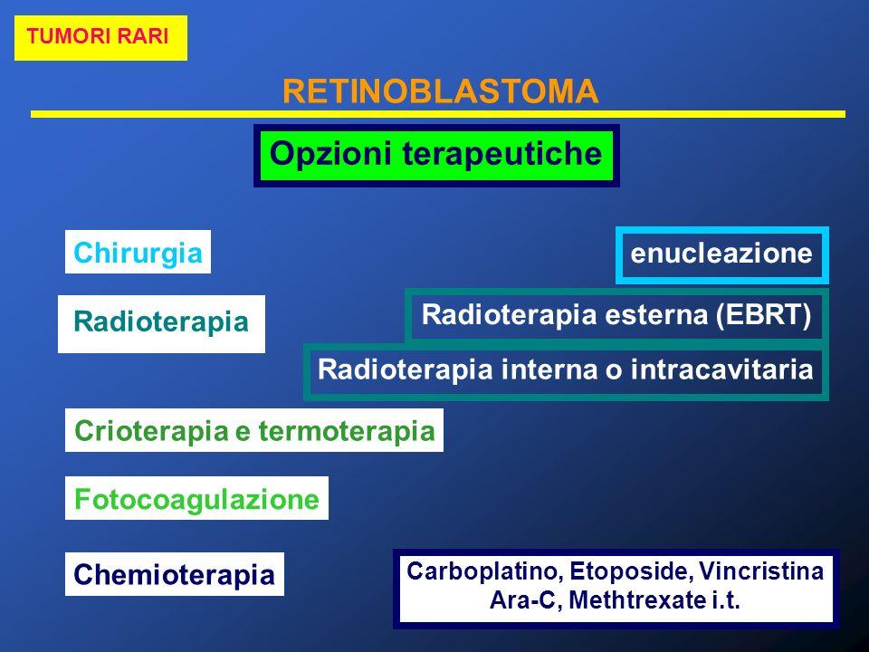 Opzioni terapeutiche Chirurgia enucleazione