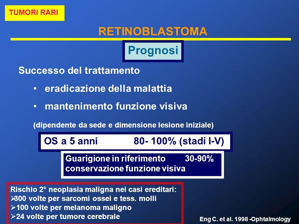 Eng C. et al. 1998 -Ophtalmology