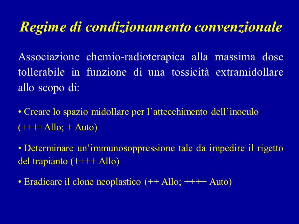 Regime di condizionamento convenzionale