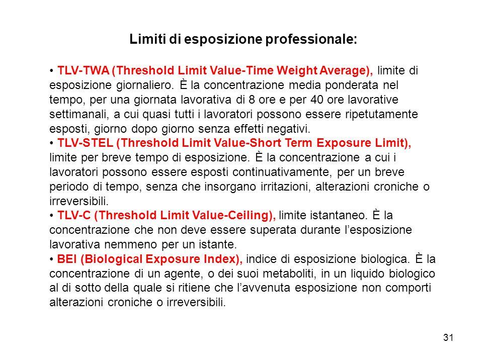 Limiti di esposizione professionale: