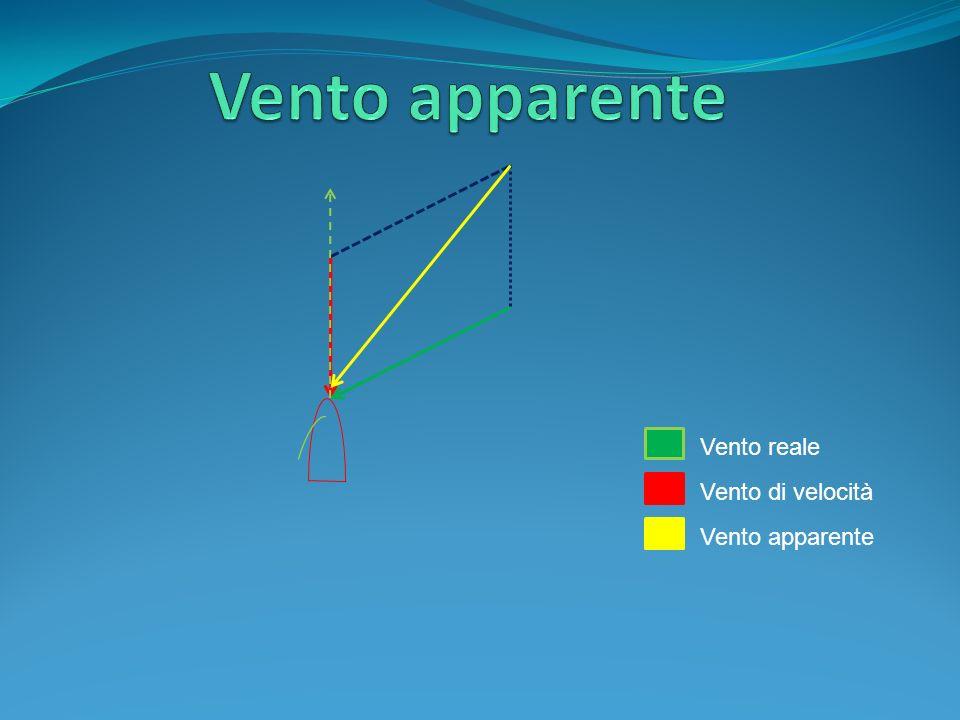 Vento apparente Vento reale Vento di velocità Vento apparente