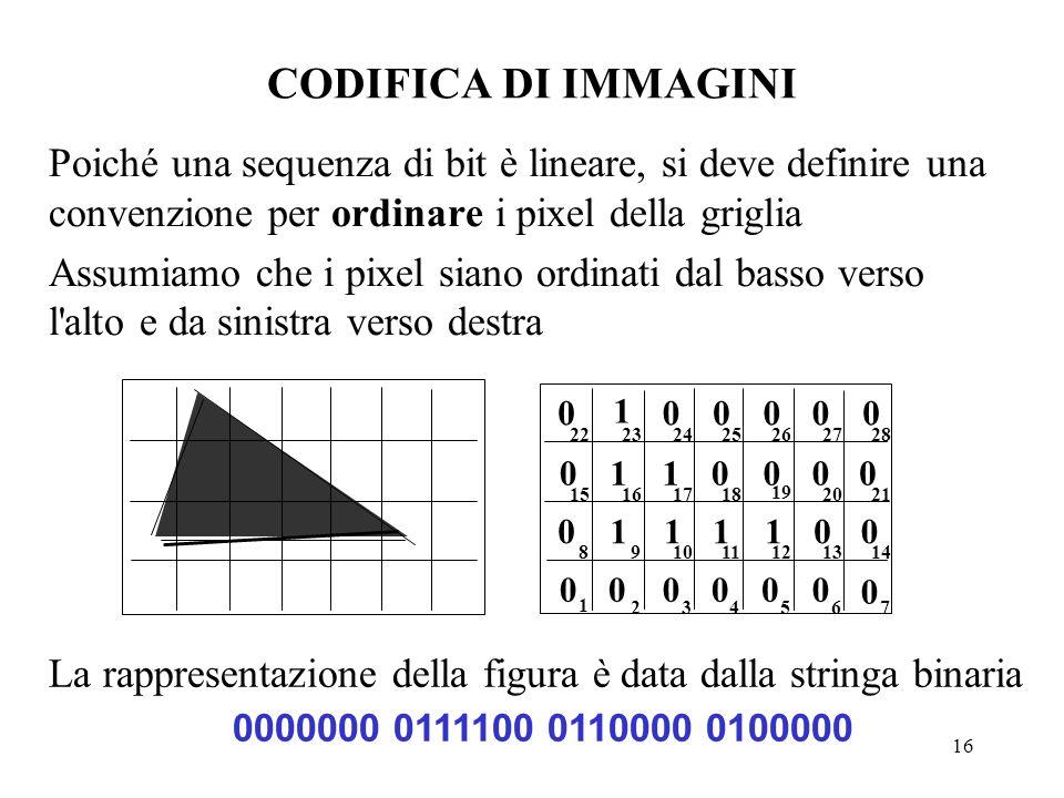 CODIFICA DI IMMAGINI Poiché una sequenza di bit è lineare, si deve definire una convenzione per ordinare i pixel della griglia.
