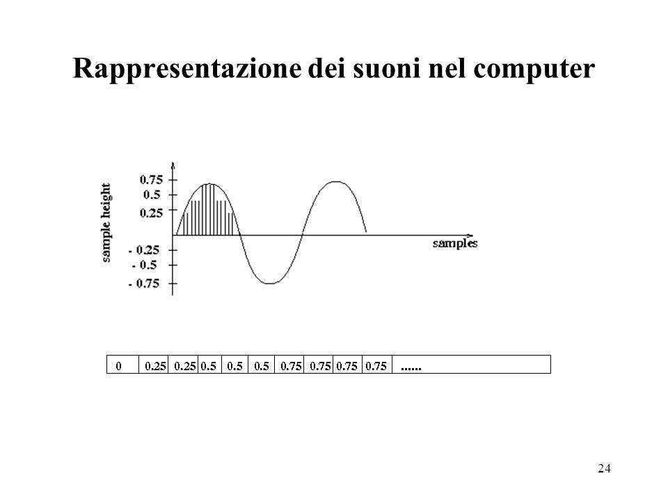 Rappresentazione dei suoni nel computer
