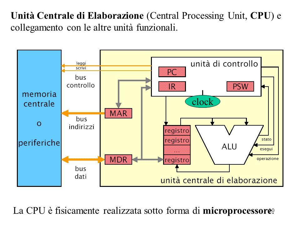 Unità Centrale di Elaborazione (Central Processing Unit, CPU) e collegamento con le altre unità funzionali.