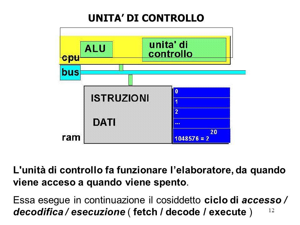 UNITA' DI CONTROLLO L unità di controllo fa funzionare l'elaboratore, da quando viene acceso a quando viene spento.