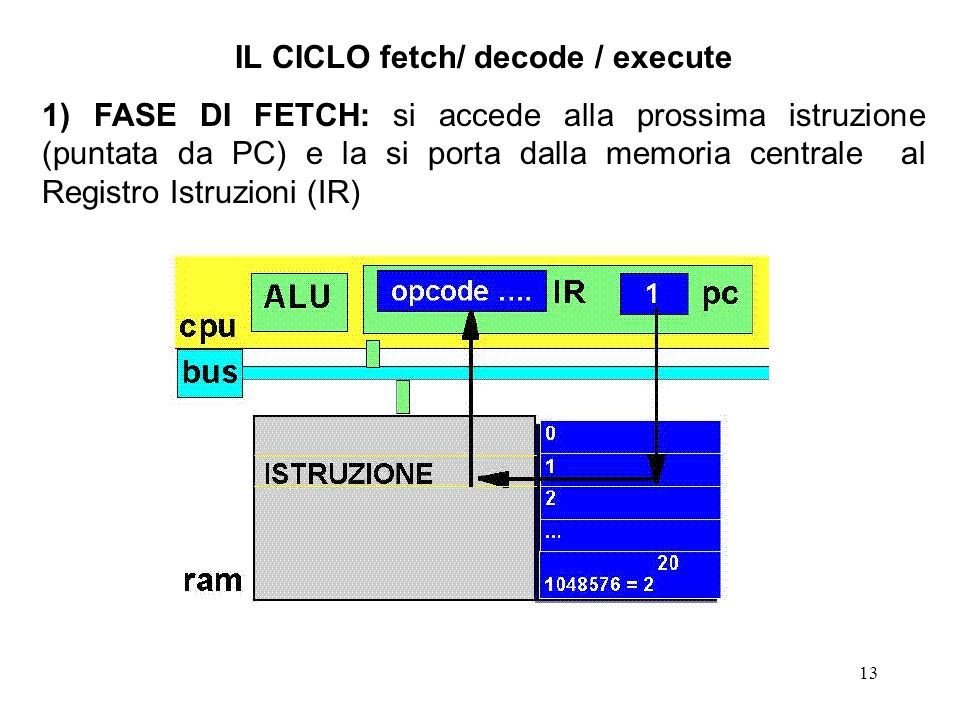 IL CICLO fetch/ decode / execute